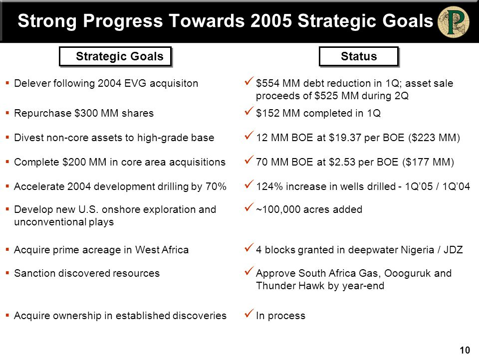 10 Strong Progress Towards 2005 Strategic Goals Strategic GoalsStatus  Delever following 2004 EVG acquisiton $554 MM debt reduction in 1Q; asset sale proceeds of $525 MM during 2Q  Repurchase $300 MM shares $152 MM completed in 1Q  Divest non-core assets to high-grade base 12 MM BOE at $19.37 per BOE ($223 MM)  Complete $200 MM in core area acquisitions 70 MM BOE at $2.53 per BOE ($177 MM)  Accelerate 2004 development drilling by 70% 124% increase in wells drilled - 1Q'05 / 1Q'04  Develop new U.S.