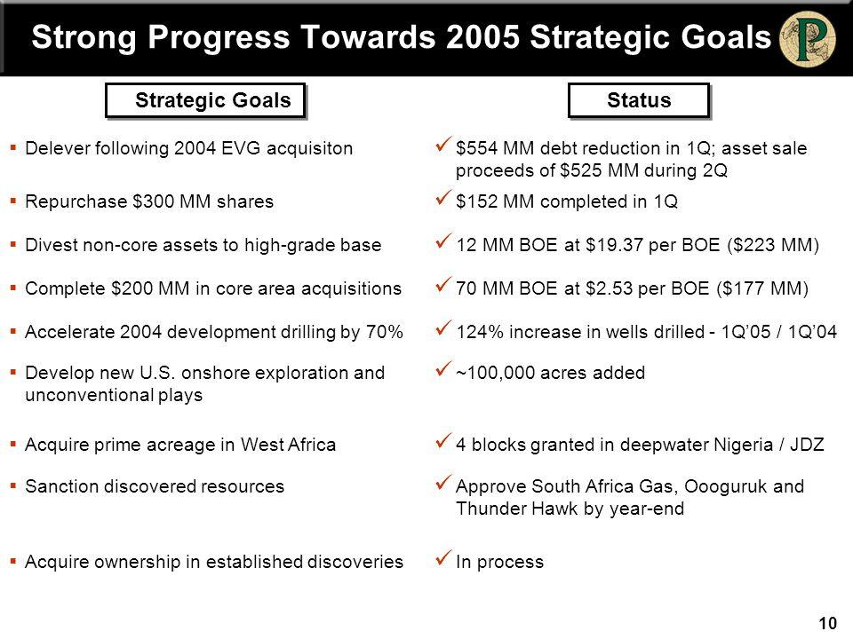 10 Strong Progress Towards 2005 Strategic Goals Strategic GoalsStatus  Delever following 2004 EVG acquisiton $554 MM debt reduction in 1Q; asset sale