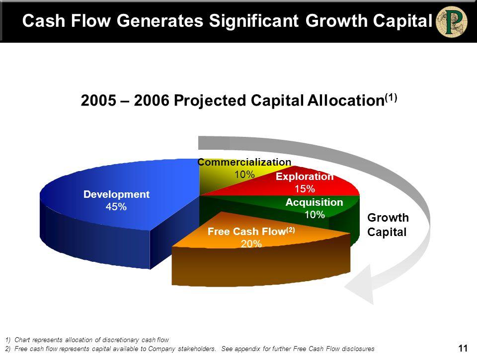 11 Cash Flow Generates Significant Growth Capital Growth Capital Development 45% Commercialization 10% Exploration 15% Acquisition 10% Free Cash Flow