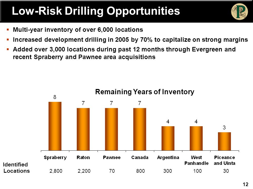 12  Multi-year inventory of over 6,000 locations  Increased development drilling in 2005 by 70% to capitalize on strong margins  Added over 3,000 locations during past 12 months through Evergreen and recent Spraberry and Pawnee area acquisitions Remaining Years of Inventory Identified Locations 2,800 2,200 70 80030010030 Low-Risk Drilling Opportunities