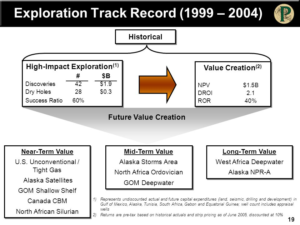 19 Exploration Track Record (1999 – 2004) High-Impact Exploration (1) #$B Discoveries42$1.9 Dry Holes28$0.3 Success Ratio60% High-Impact Exploration (
