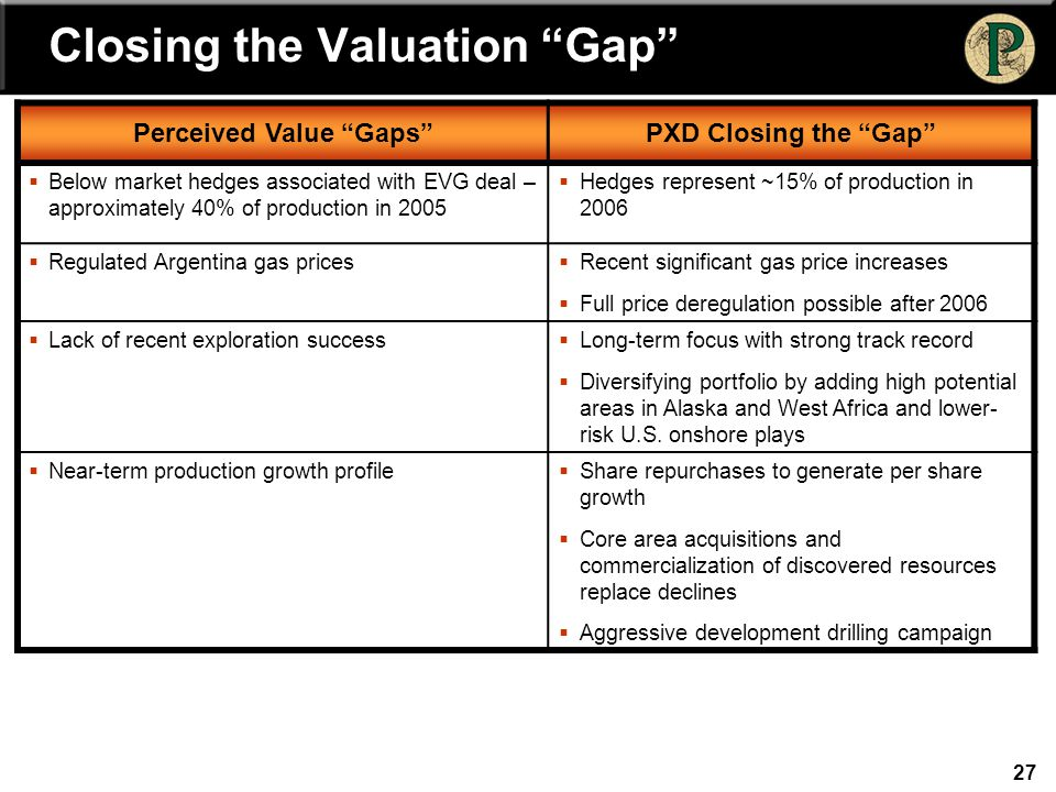 27 Perceived Value Gaps PXD Closing the Gap  Below market hedges associated with EVG deal – approximately 40% of production in 2005  Hedges represent ~15% of production in 2006  Regulated Argentina gas prices  Recent significant gas price increases  Full price deregulation possible after 2006  Lack of recent exploration success  Long-term focus with strong track record  Diversifying portfolio by adding high potential areas in Alaska and West Africa and lower- risk U.S.