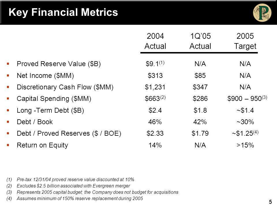 5 Key Financial Metrics 20041Q'052005 ActualActualTarget  Proved Reserve Value ($B)$9.1 (1) N/AN/A  Net Income ($MM)$313$85N/A  Discretionary Cash Flow ($MM)$1,231$347N/A  Capital Spending ($MM)$663 (2) $286 $900 – 950 (3)  Long -Term Debt ($B)$2.4$1.8~$1.4  Debt / Book 46%42%~30%  Debt / Proved Reserves ($ / BOE)$2.33$1.79~$1.25 (4)  Return on Equity14%N/A>15% (1)Pre-tax 12/31/04 proved reserve value discounted at 10% (2)Excludes $2.5 billion associated with Evergreen merger (3)Represents 2005 capital budget; the Company does not budget for acquisitions (4)Assumes minimum of 150% reserve replacement during 2005