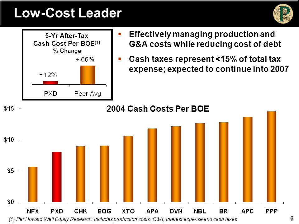 6 Low-Cost Leader 5-Yr After-Tax Cash Cost Per BOE (1) % Change  Effectively managing production and G&A costs while reducing cost of debt  Cash tax
