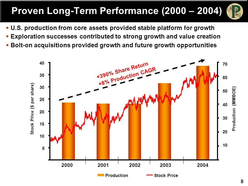 8 Proven Long-Term Performance (2000 – 2004) 10 30 40 50 60 70 Production (MMBOE) ProductionStock Price 20 +390% Share Return +8% Production CAGR 2000