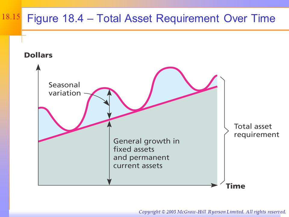18.15 Copyright © 2005 McGraw-Hill Ryerson Limited. All rights reserved. Figure 18.4 – Total Asset Requirement Over Time