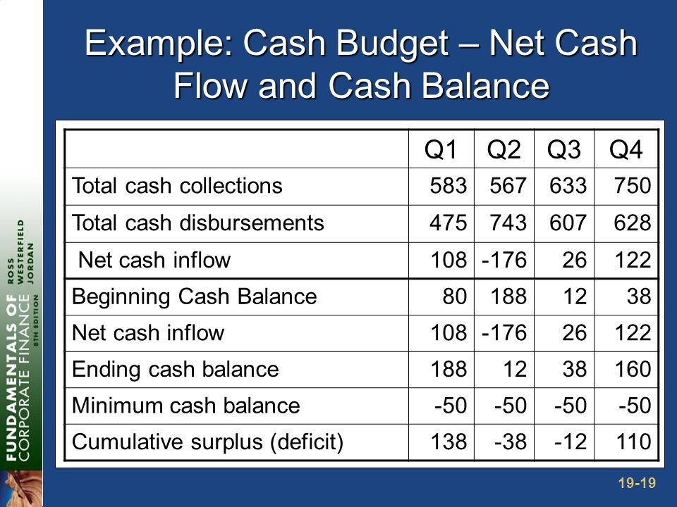 19-19 Example: Cash Budget – Net Cash Flow and Cash Balance Q1Q2Q3Q4 Total cash collections583567633750 Total cash disbursements475743607628 Net cash inflow108-17626122 Beginning Cash Balance801881238 Net cash inflow108-17626122 Ending cash balance1881238160 Minimum cash balance-50 Cumulative surplus (deficit)138-38-12110