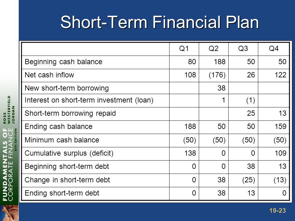 19-23 Short-Term Financial Plan Q1Q2Q3Q4 Beginning cash balance8018850 Net cash inflow108(176)26122 New short-term borrowing38 Interest on short-term investment (loan)1(1) Short-term borrowing repaid2513 Ending cash balance18850 159 Minimum cash balance(50) Cumulative surplus (deficit)13800109 Beginning short-term debt003813 Change in short-term debt038(25)(13) Ending short-term debt038130