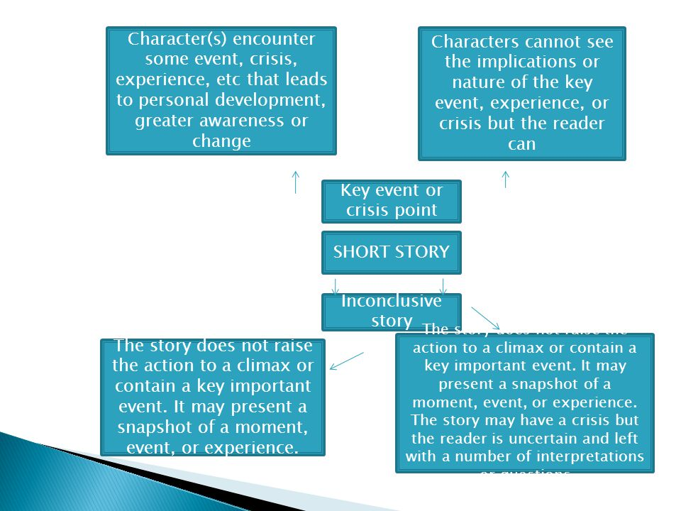 Character(s) encounter some event, crisis, experience, etc that leads to personal development, greater awareness or change Characters cannot see the implications or nature of the key event, experience, or crisis but the reader can Key event or crisis point SHORT STORY Inconclusive story The story does not raise the action to a climax or contain a key important event.