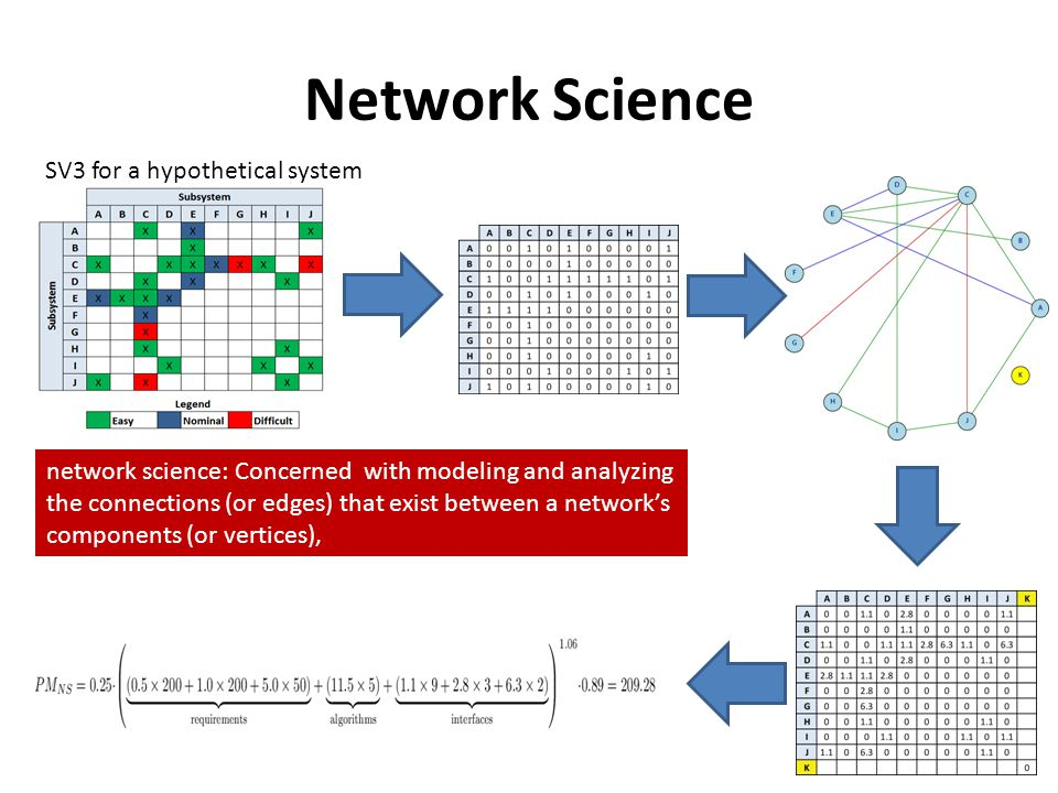 Network Science SV3 for a hypothetical system network science: Concerned with modeling and analyzing the connections (or edges) that exist between a n