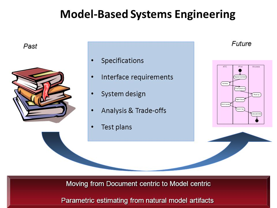 Model-Based Systems Engineering Specifications Interface requirements System design Analysis & Trade-offs Test plans Moving from Document centric to M