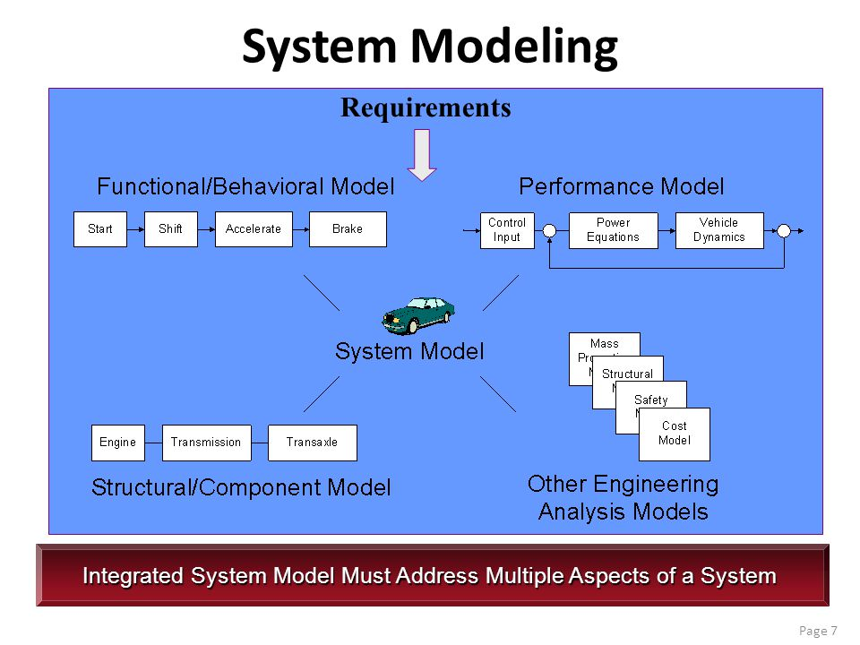System Modeling Requirements Integrated System Model Must Address Multiple Aspects of a System Page 7