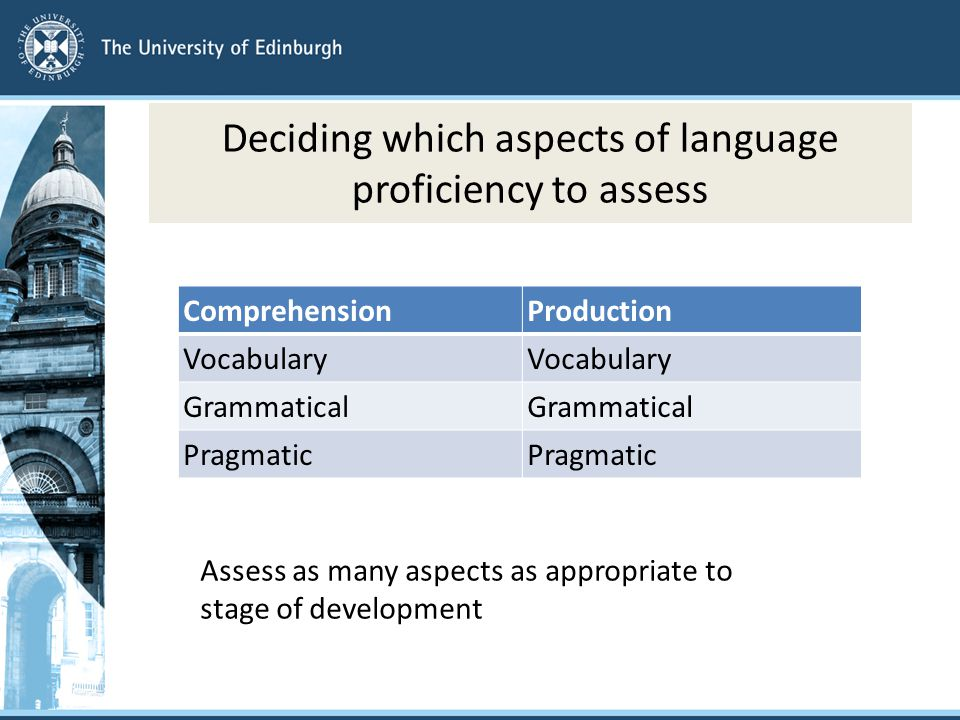 Deciding which aspects of language proficiency to assess ComprehensionProduction Vocabulary Grammatical Pragmatic Assess as many aspects as appropriate to stage of development