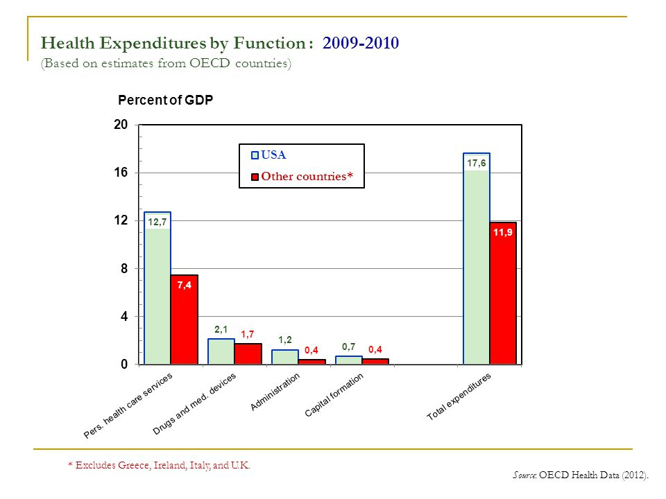 Health Expenditures by Function : (Based on estimates from OECD countries) Source: OECD Health Data (2012).