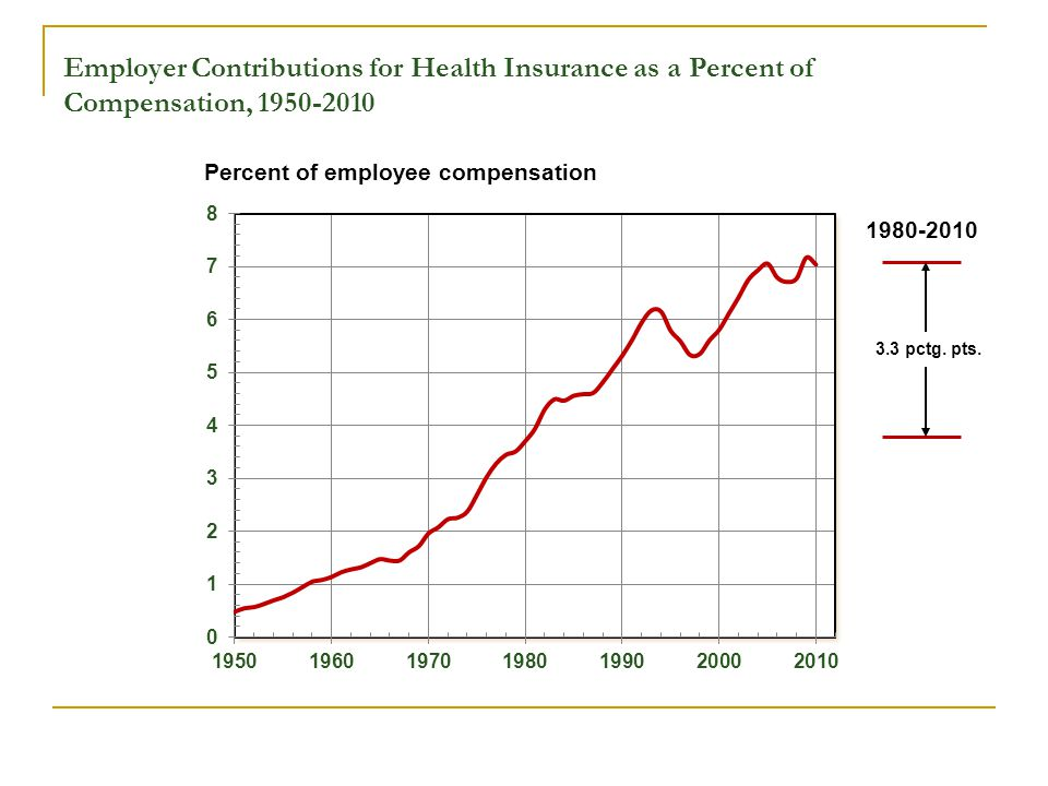 3.3 pctg. pts. Employer Contributions for Health Insurance as a Percent of Compensation, 1950-2010 1980-2010