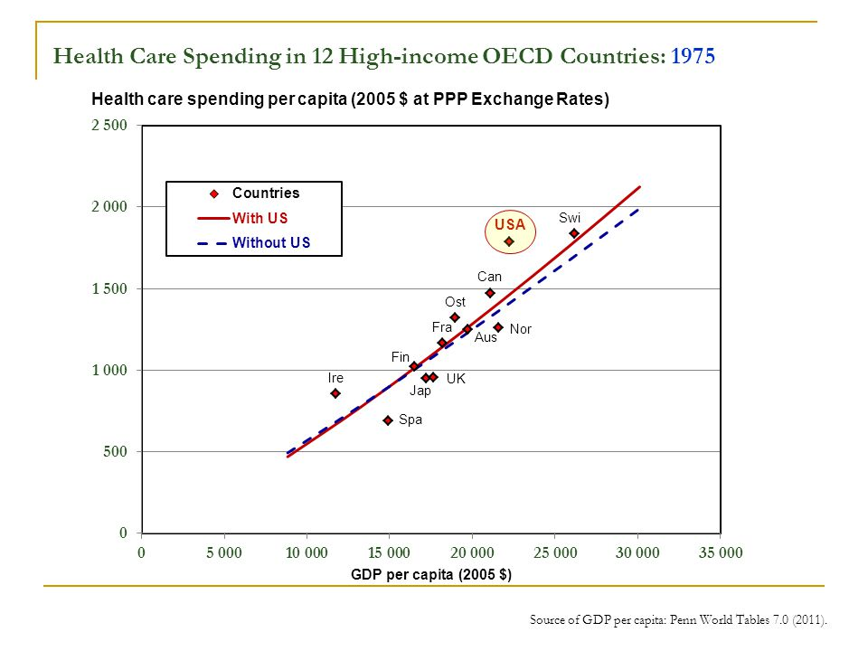 Health Care Spending in 12 High-income OECD Countries: 1975 Source of GDP per capita: Penn World Tables 7.0 (2011).