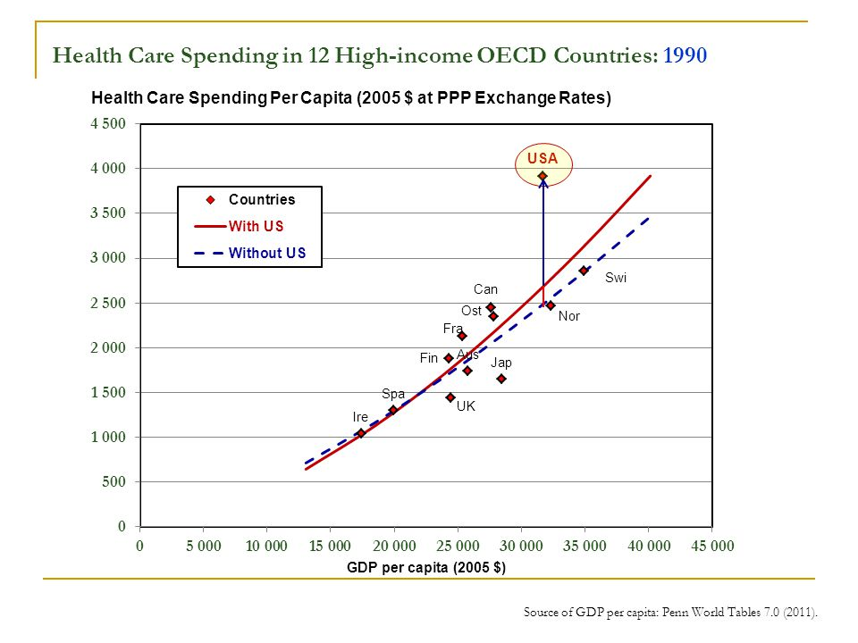 Health Care Spending in 12 High-income OECD Countries: 1990 Source of GDP per capita: Penn World Tables 7.0 (2011).