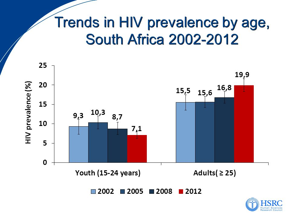 Trends in HIV prevalence by age, South Africa