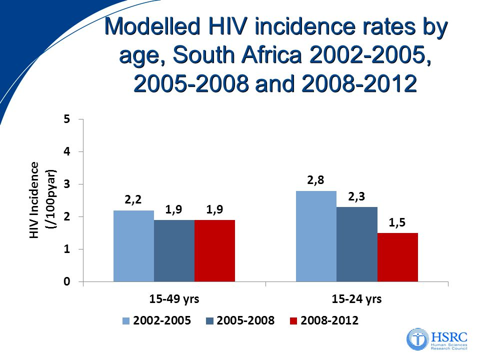 Modelled HIV incidence rates by age, South Africa , and