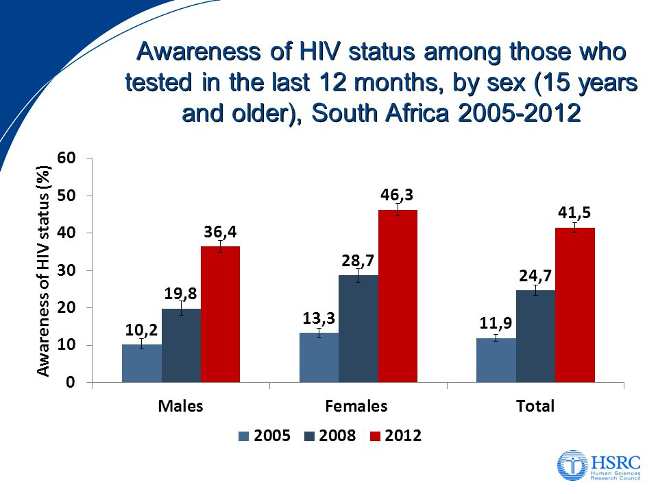 Awareness of HIV status among those who tested in the last 12 months, by sex (15 years and older), South Africa