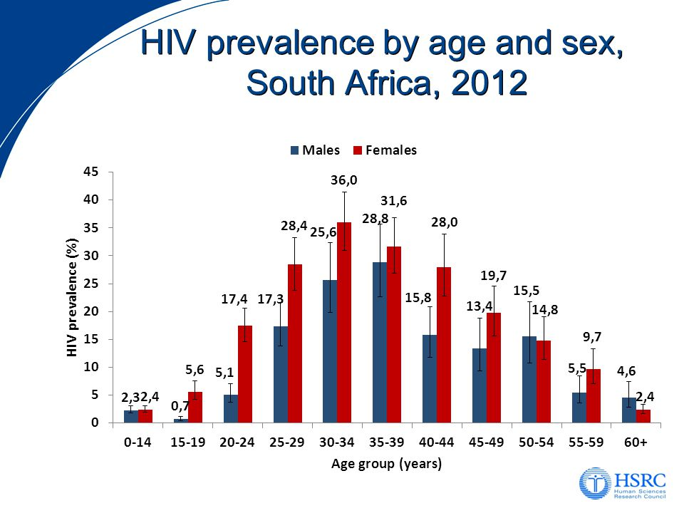 HIV prevalence by age and sex, South Africa, 2012