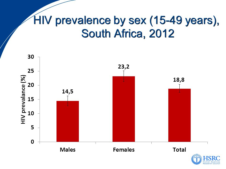 HIV prevalence by province (15-49 years), South Africa, 2012