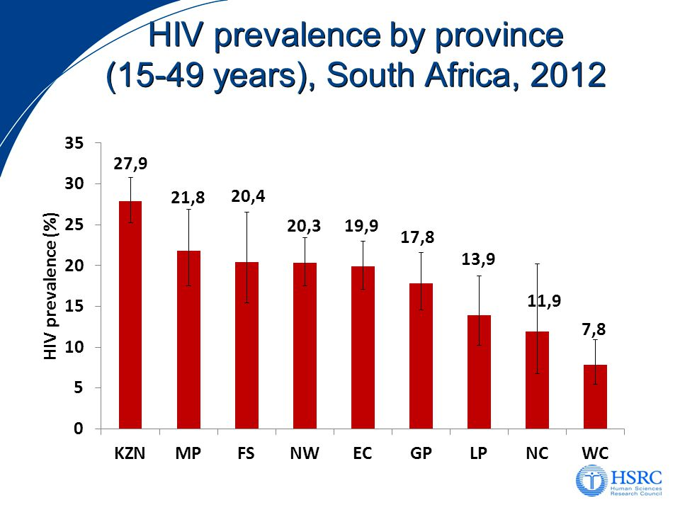 Correct HIV knowledge among key populations, South Africa 2008 and 2012 2012 National Average (26.8%)