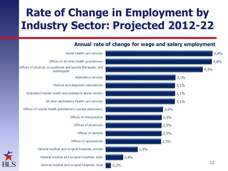 Rate of Change in Employment by Industry Sector: Projected 2012-22 12 Annual rate of change for wage and salary employment