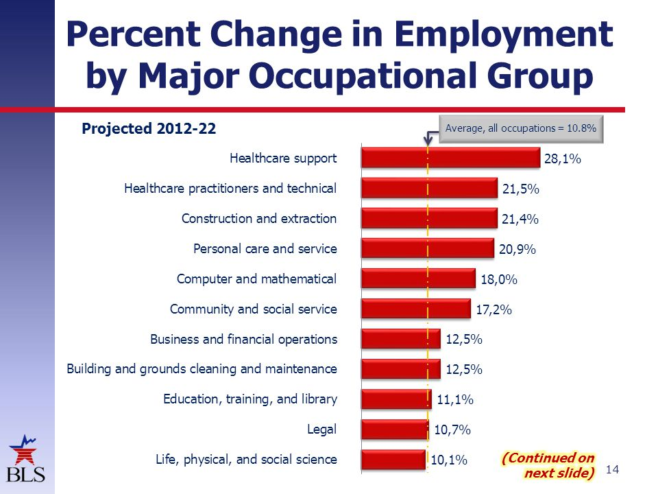 Percent Change in Employment by Major Occupational Group 14 Projected 2012-22 Average, all occupations = 10.8%