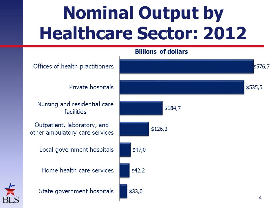 Real Output Growth by Industry Sector: Projected 2012-22 5 Annual rate of change