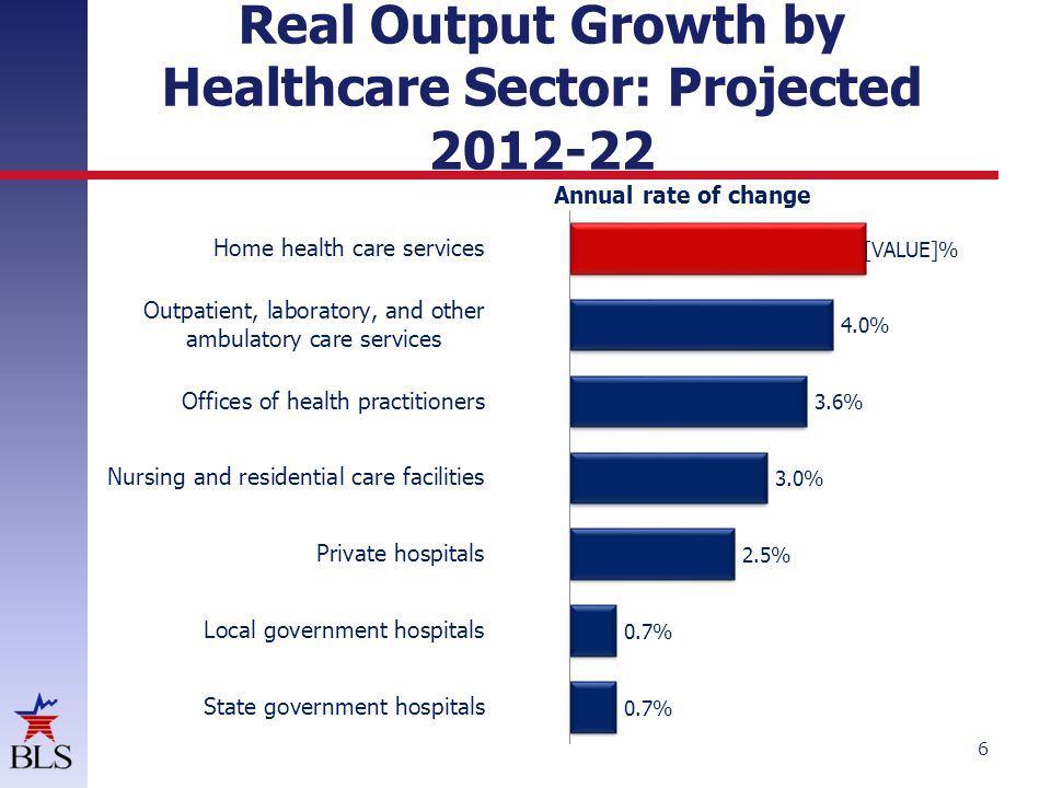 Real Output Growth by Healthcare Sector: Projected 2012-22 6 Annual rate of change