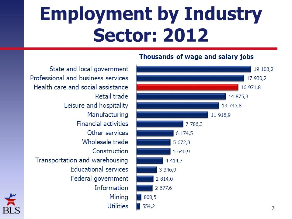 Employment by Healthcare Sector: 2012 8 Thousands of wage and salary jobs