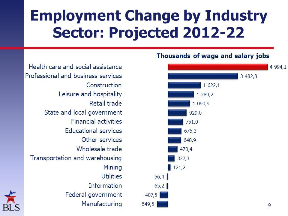 Employment Change by Healthcare Sector: Projected 2012-22 10 Thousands of wage and salary jobs