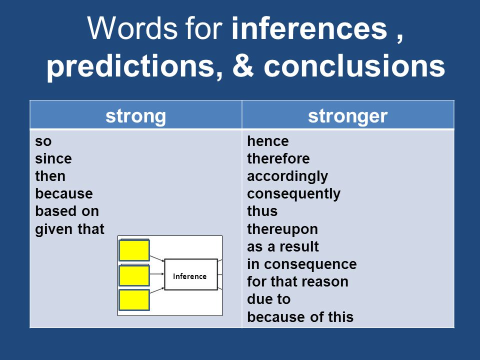 Words for inferences, predictions, & conclusions strongstronger so since then because based on given that hence therefore accordingly consequently thus thereupon as a result in consequence for that reason due to because of this Inference
