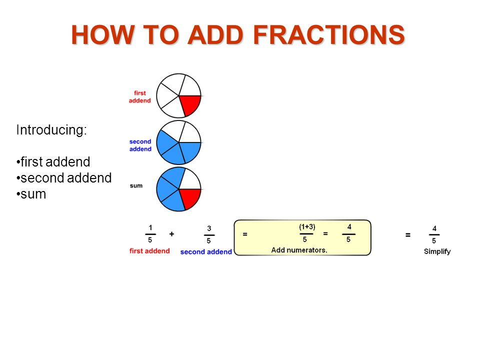 Introducing: first addend second addend sum HOW TO ADD FRACTIONS