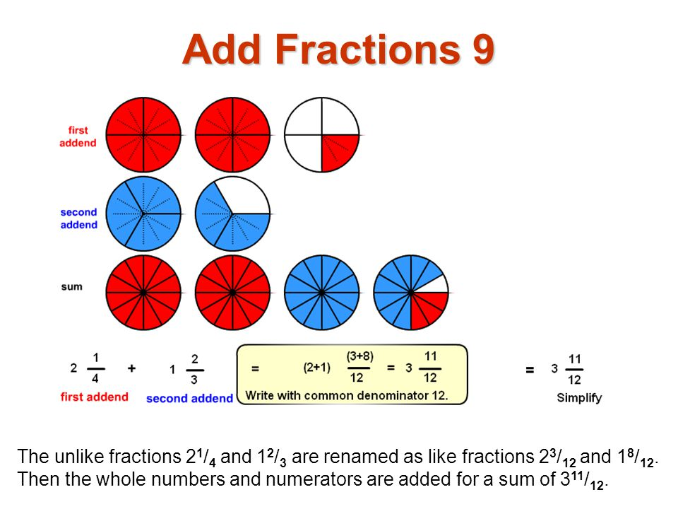 The unlike fractions 2 1 / 4 and 1 2 / 3 are renamed as like fractions 2 3 / 12 and 1 8 / 12.