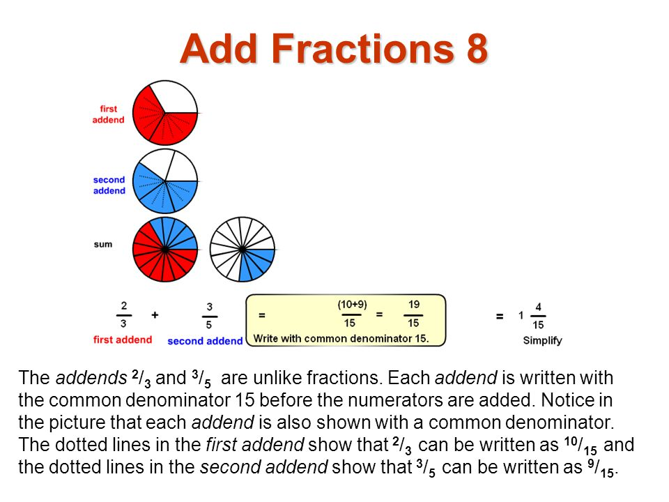 The addends 2 / 3 and 3 / 5 are unlike fractions. Each addend is written with the common denominator 15 before the numerators are added. Notice in the