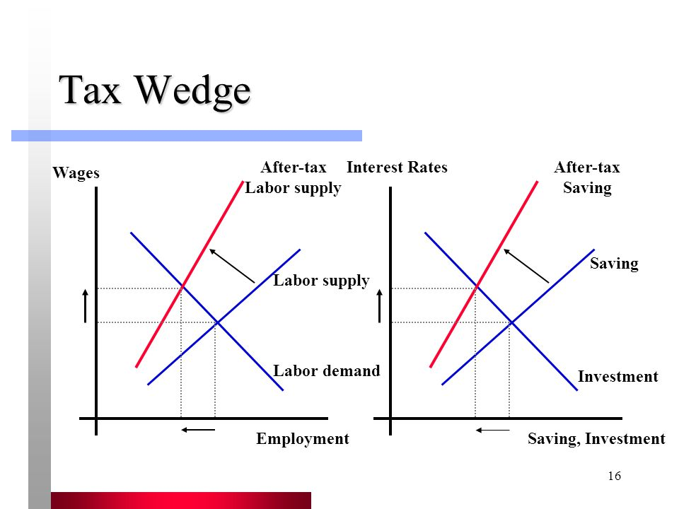 16 Tax Wedge Employment Wages Labor supply After-tax Labor supply Saving, Investment Interest Rates Saving After-tax Saving Labor demand Investment
