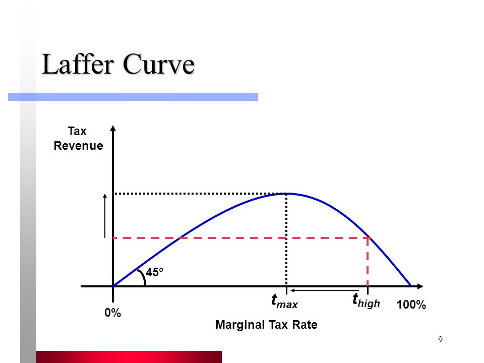 9 Laffer Curve Tax Revenue Marginal Tax Rate 0% 100% t max t high 45°