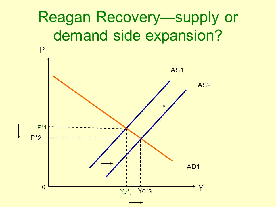 Reagan Recovery—supply or demand side expansion? P Y P*1 Ye* 1 0 AD1 AS1 AS2 P*2 Ye*s