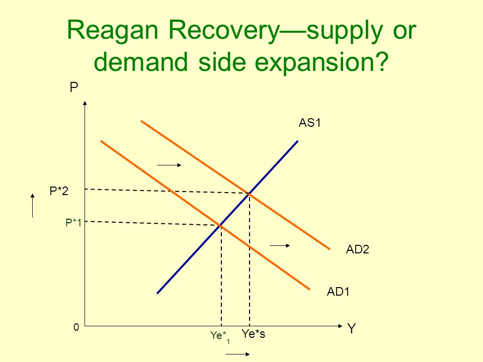 Reagan Recovery—supply or demand side expansion? P Y P*1 Ye* 1 0 AD1 AS1 P*2 Ye*s AD2