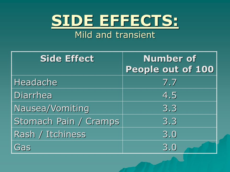 SIDE EFFECTS: Mild and transient Side Effect Number of People out of 100 Headache7.7 Diarrhea4.5 Nausea/Vomiting3.3 Stomach Pain / Cramps 3.3 Rash / Itchiness 3.0 Gas3.0