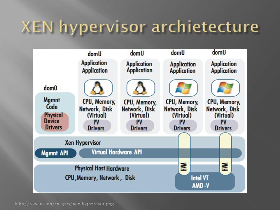 http://vzxen.com/images/xen-hypervisor.png