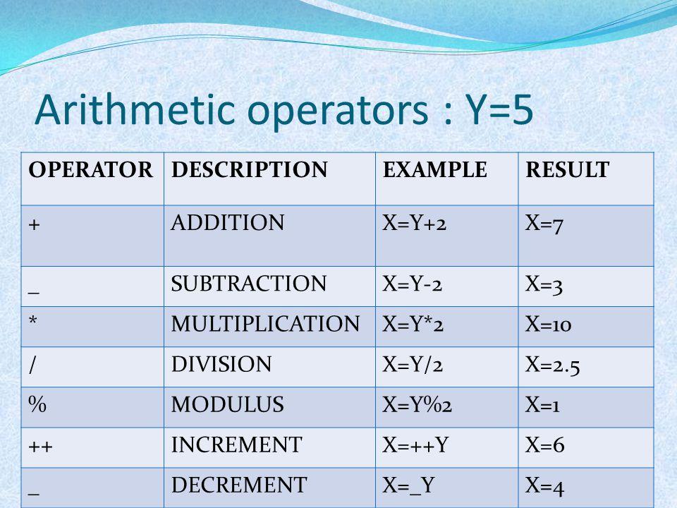 Arithmetic operators : Y=5 OPERATORDESCRIPTIONEXAMPLERESULT +ADDITIONX=Y+2X=7 _SUBTRACTIONX=Y-2X=3 *MULTIPLICATIONX=Y*2X=10 /DIVISIONX=Y/2X=2.5 %MODUL