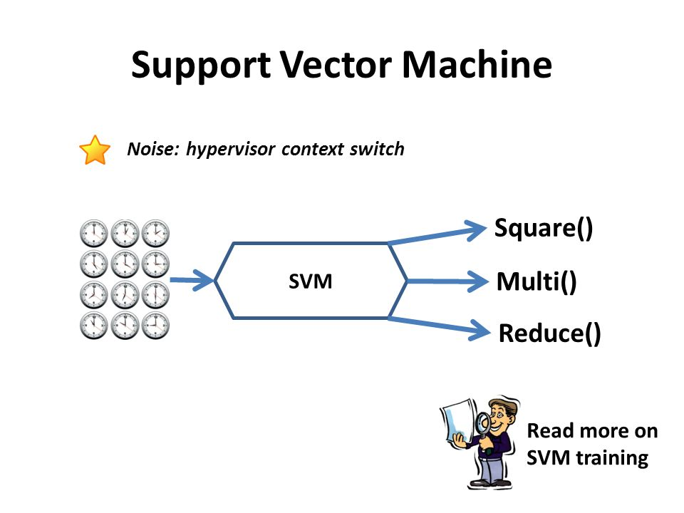 Support Vector Machine SVM Square() Multi() Reduce() Noise: hypervisor context switch Read more on SVM training