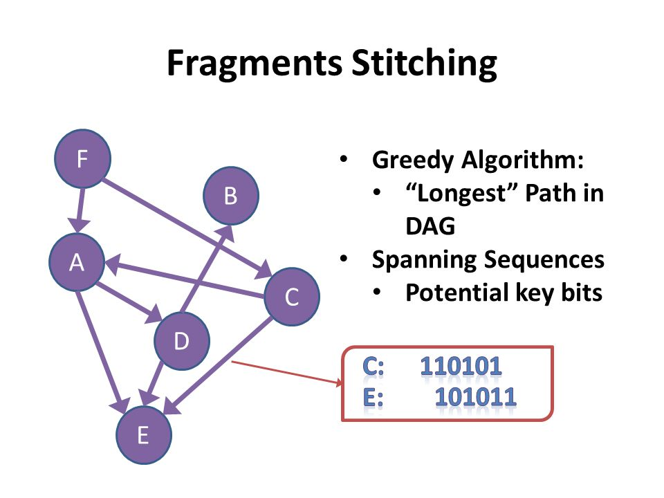"Fragments Stitching F B E A C D Greedy Algorithm: ""Longest"" Path in DAG Spanning Sequences Potential key bits"