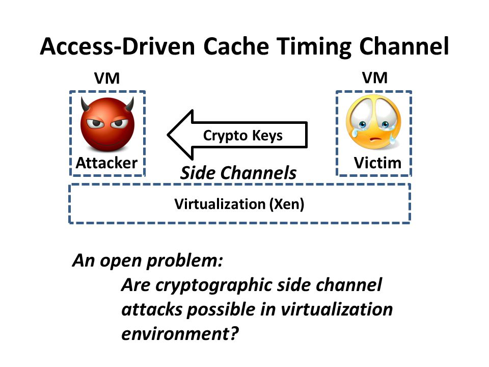 Access-Driven Cache Timing Channel Virtualization (Xen) Attacker VM Victim VM Crypto Keys Side Channels An open problem: Are cryptographic side channe