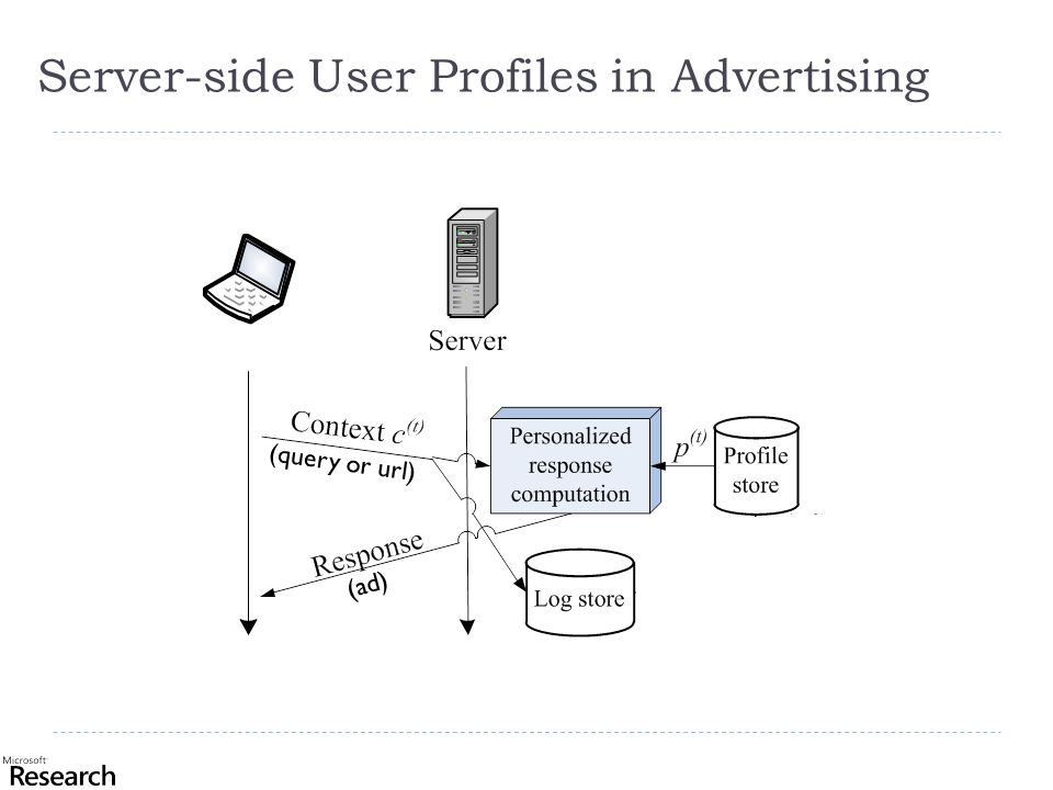 Server-side User Profiles in Advertising (query or url) (ad)
