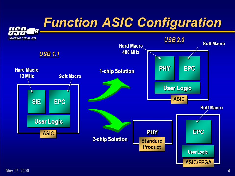 May 17, 20004 Function ASIC Configuration SIEEPC User Logic Hard Macro 12 MHz Soft Macro USB 1.1 ASIC PHYPHY EPC User Logic Soft Macro 2-chip Solution ASIC/FPGA Standard Product Standard Product USB 2.0 PHYEPC User Logic Hard Macro 480 MHz Soft Macro 1-chip Solution ASIC