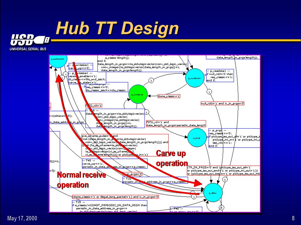 May 17, 20008 Hub TT Design Carve up operation Normal receive operation